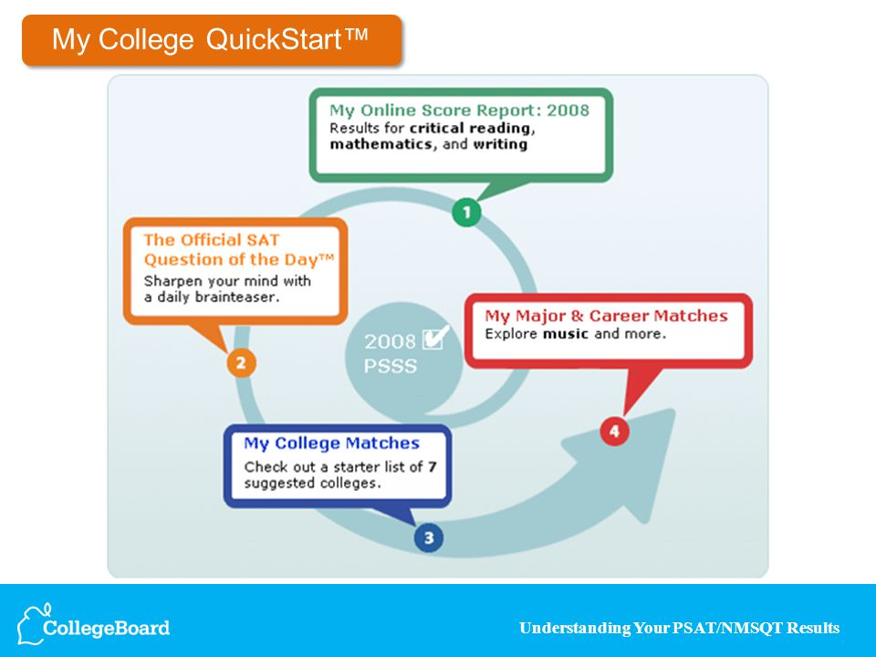 Understanding Your PSAT/NMSQT Results My College QuickStart™