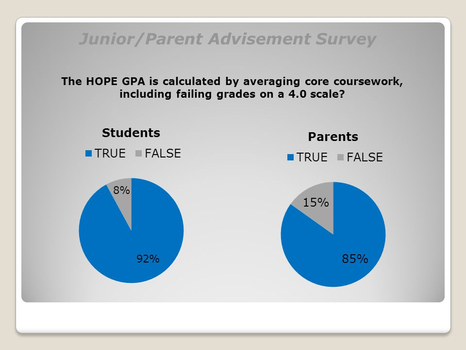 The HOPE GPA is calculated by averaging core coursework, including failing grades on a 4.0 scale?