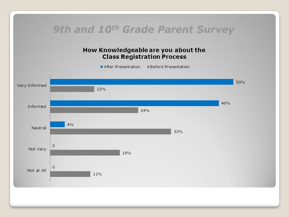 9th and 10 th Grade Parent Survey