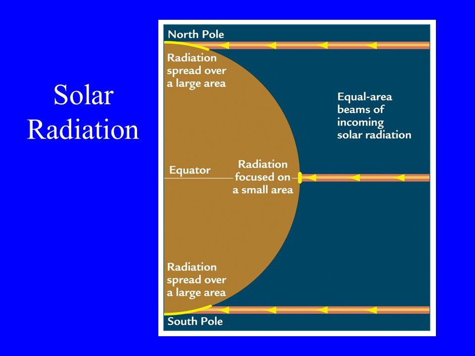 Solar Radiation Daylight Which receives more hours of daylight.