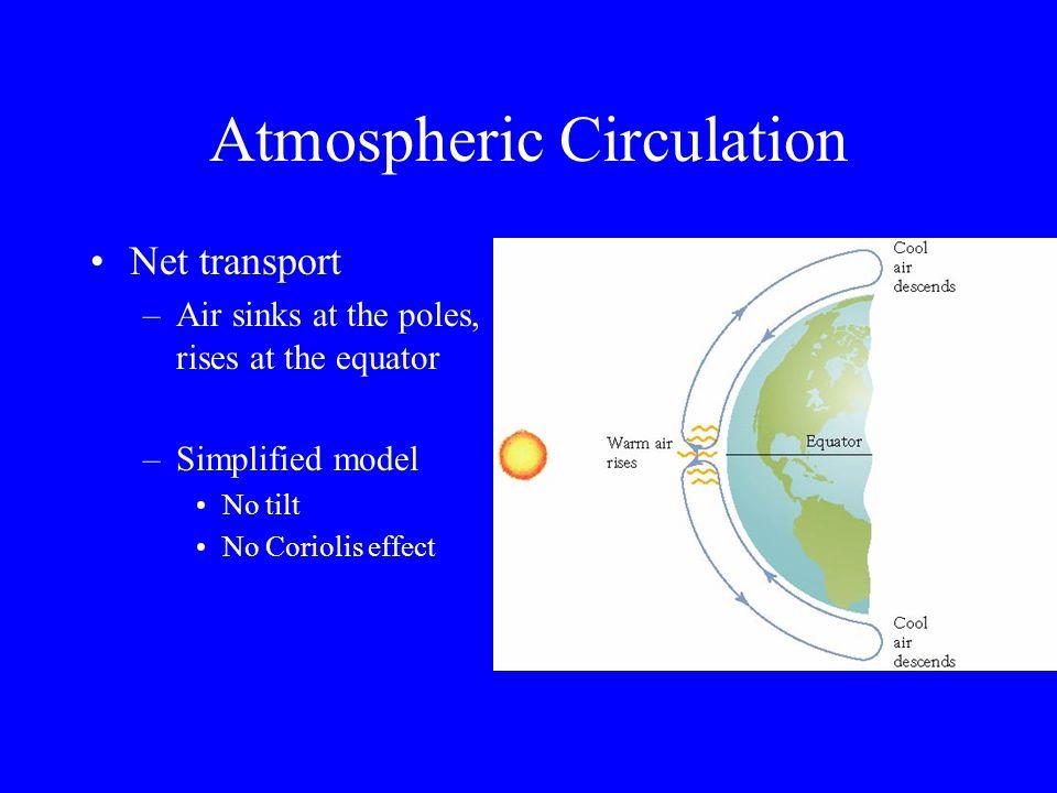 Movement of Air mass Rises at Eq.