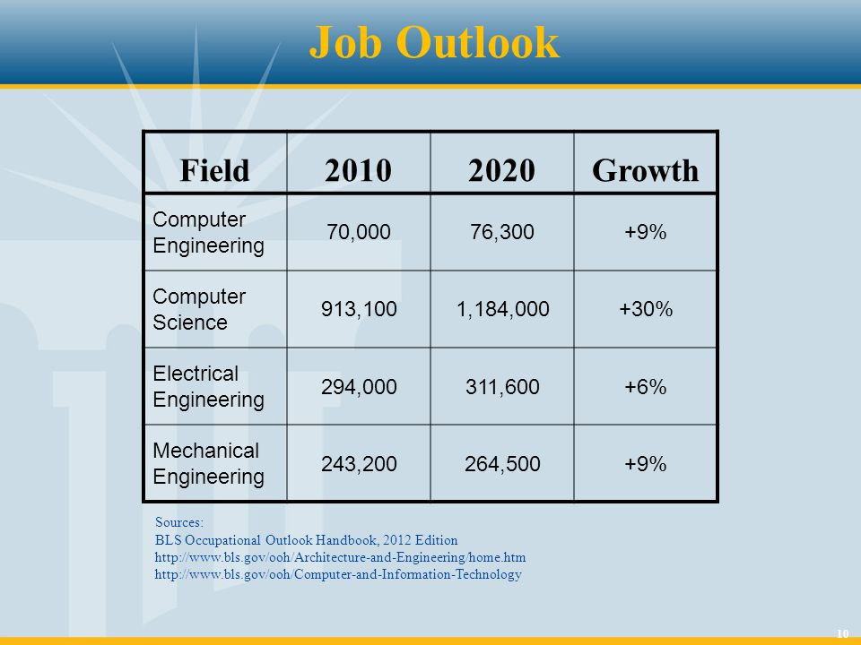 10 Job Outlook Field20102020Growth Computer Engineering 70,00076,300+9% Computer Science 913,1001,184,000+30% Electrical Engineering 294,000311,600+6%