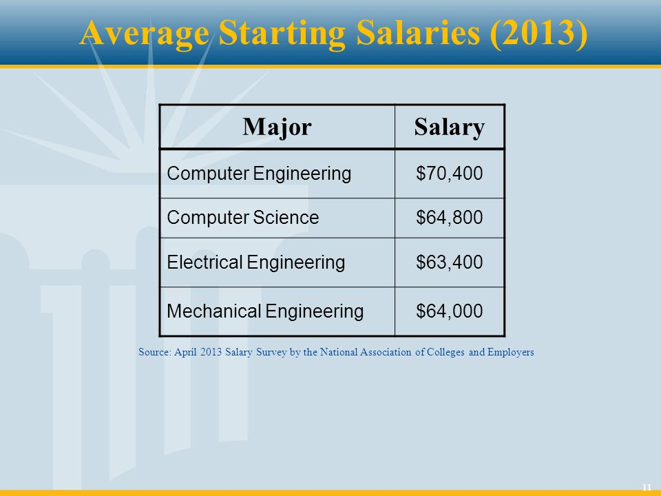 11 Average Starting Salaries (2013) MajorSalary Computer Engineering$70,400 Computer Science$64,800 Electrical Engineering$63,400 Mechanical Engineeri