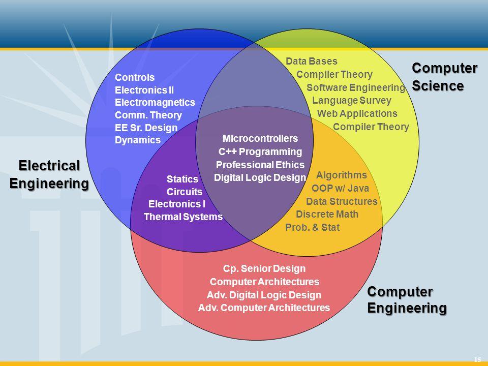 15 Controls Electronics II Electromagnetics Comm. Theory EE Sr.