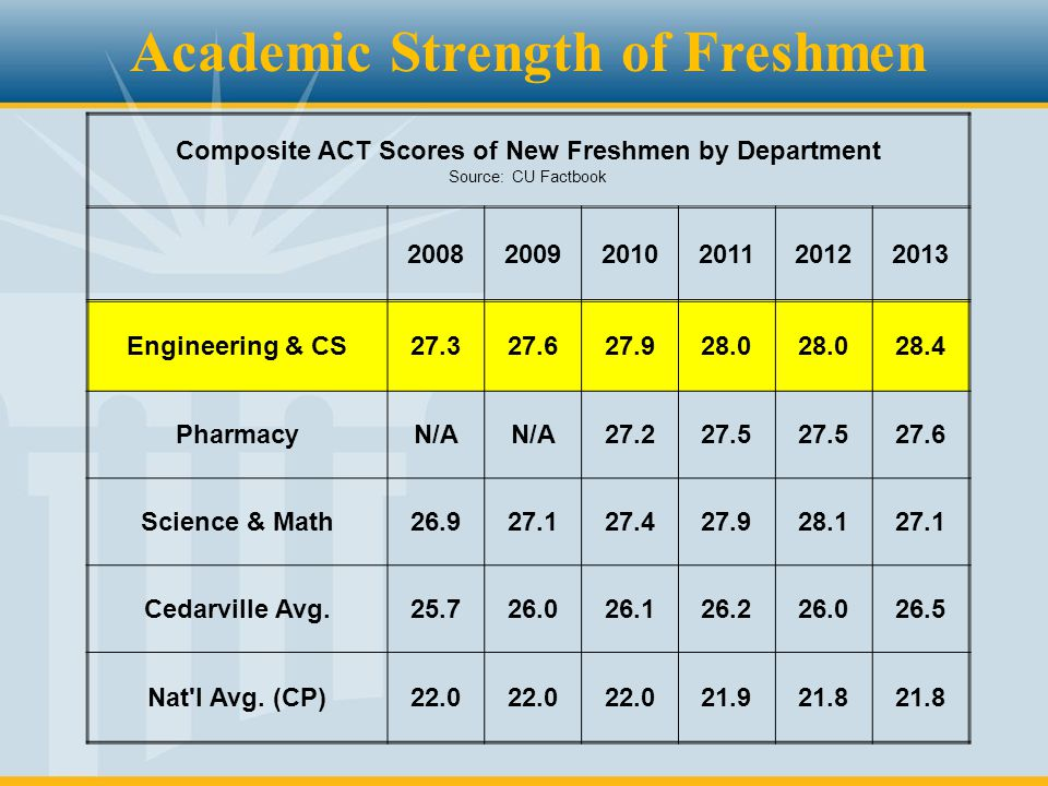 Composite ACT Scores of New Freshmen by Department Source: CU Factbook 200820092010201120122013 Engineering & CS27.327.627.928.0 28.4 PharmacyN/A 27.2