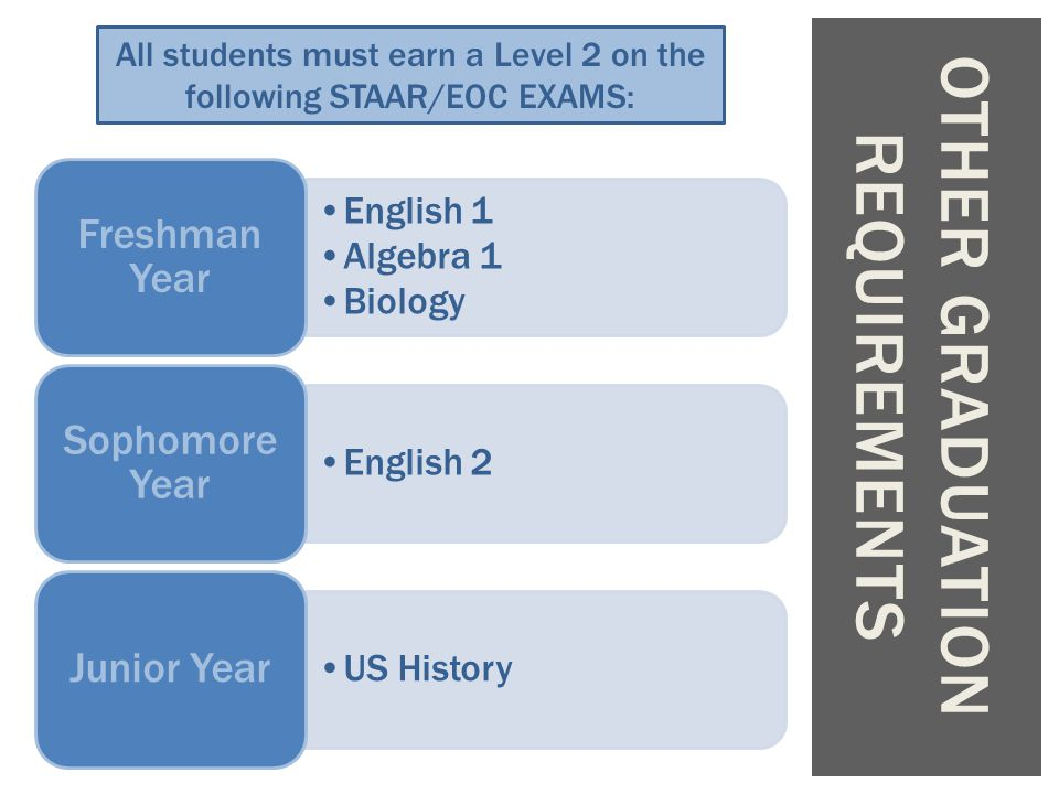 English 1 Algebra 1 Biology Freshman Year English 2 Sophomore Year US History Junior Year OTHER GRADUATION REQUIREMENTS All students must earn a Level