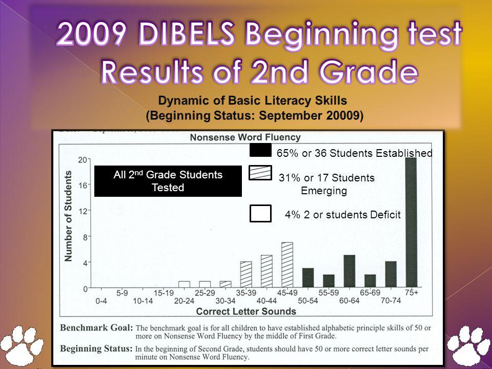 65% or 36 Students Established 4% 2 or students Deficit All 2 nd Grade Students Tested 31% or 17 Students Emerging