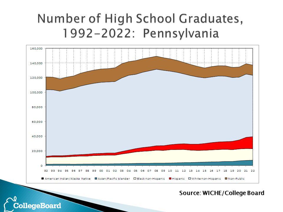 Source: WICHE/College Board