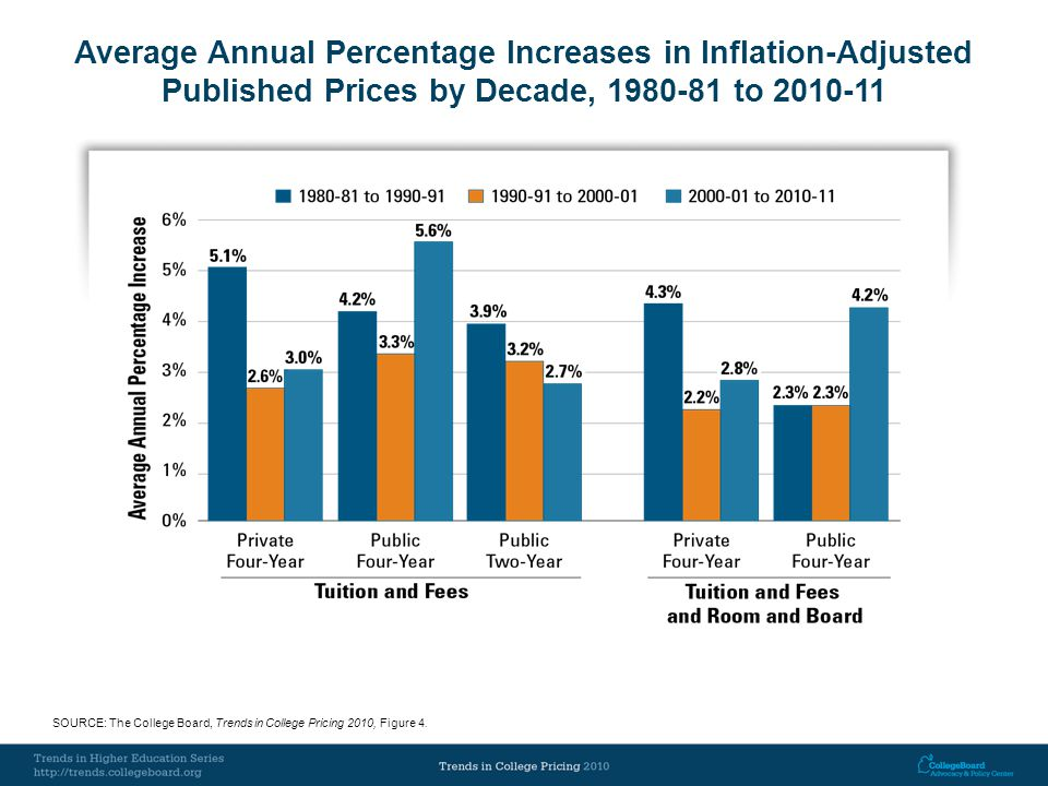 Average Annual Percentage Increases in Inflation-Adjusted Published Prices by Decade, 1980-81 to 2010-11 SOURCE: The College Board, Trends in College Pricing 2010, Figure 4.