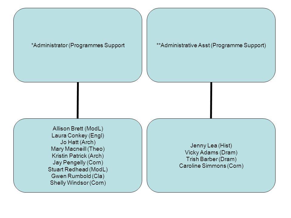 *Administrator (Programmes Support Allison Brett (ModL) Laura Conkey (Engl) Jo Hatt (Arch) Mary Macneill (Theo) Kristin Patrick (Arch) Jay Pengelly (C