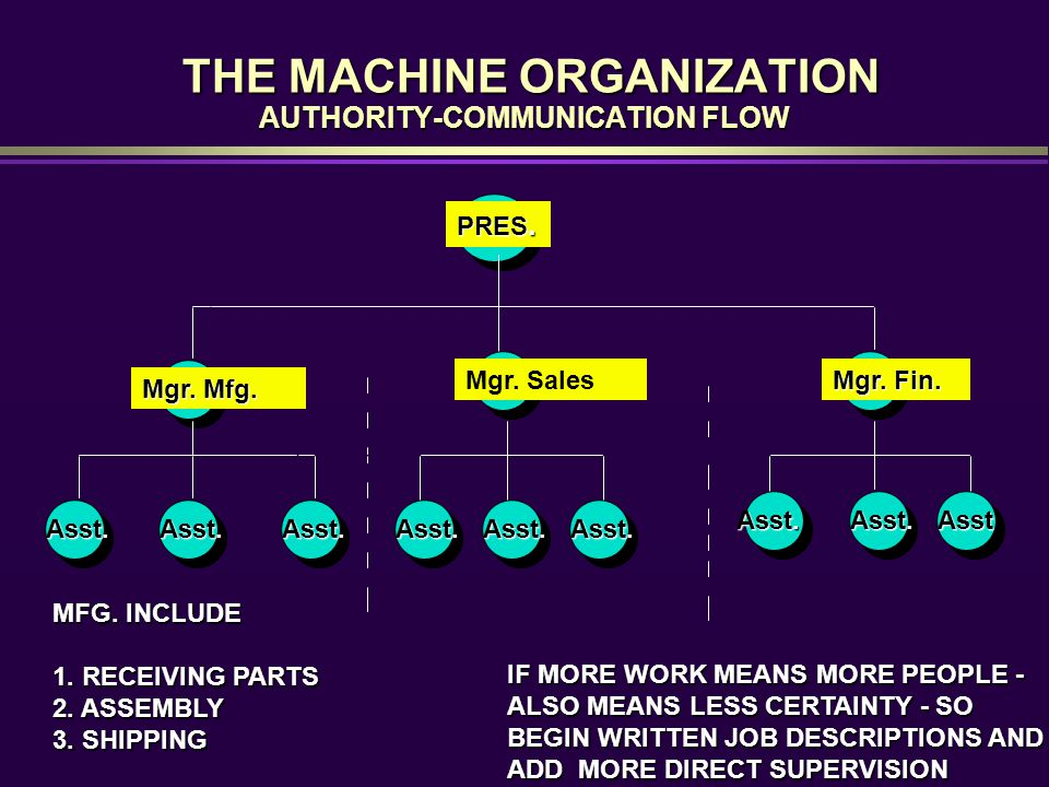 THE MACHINE ORGANIZATION AUTHORITY-COMMUNICATION FLOW THE MACHINE ORGANIZATION AUTHORITY-COMMUNICATION FLOW Mgr.