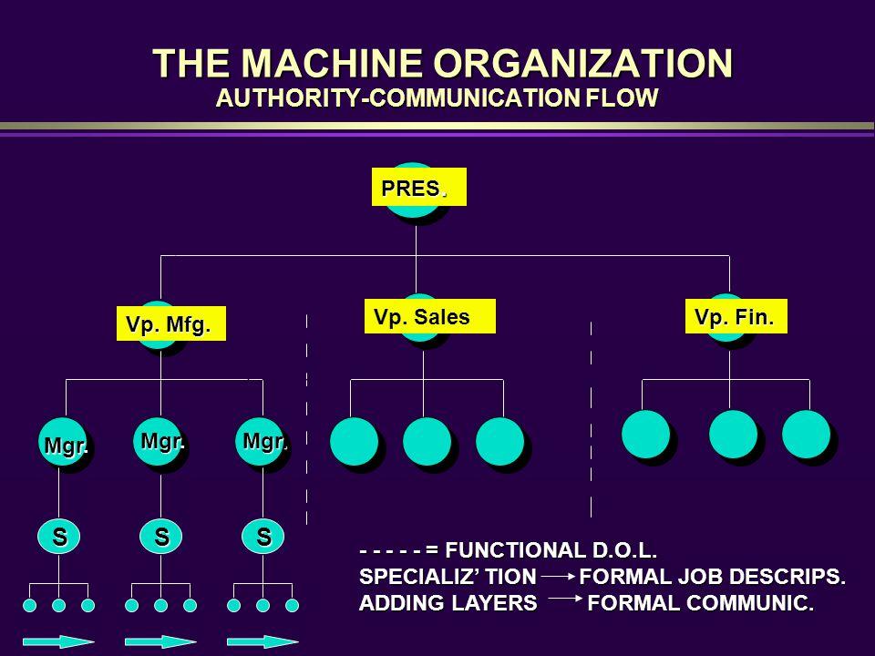 THE MACHINE ORGANIZATION AUTHORITY-COMMUNICATION FLOW THE MACHINE ORGANIZATION AUTHORITY-COMMUNICATION FLOW Vp. Sales Vp. Mfg. Vp. Fin. Mgr. Mgr. S S