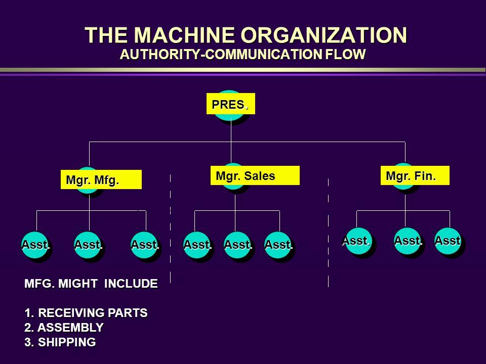 THE MACHINE ORGANIZATION AUTHORITY-COMMUNICATION FLOW THE MACHINE ORGANIZATION AUTHORITY-COMMUNICATION FLOW Mgr.