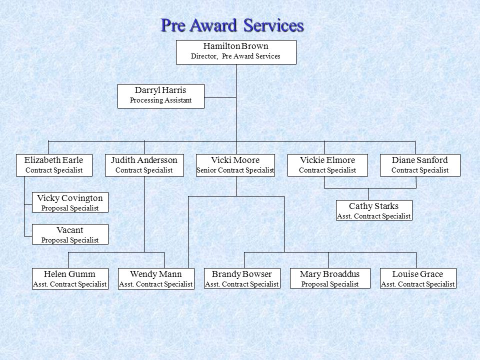 Pre Award Services Louise Grace Asst. Contract Specialist Brandy Bowser Asst.