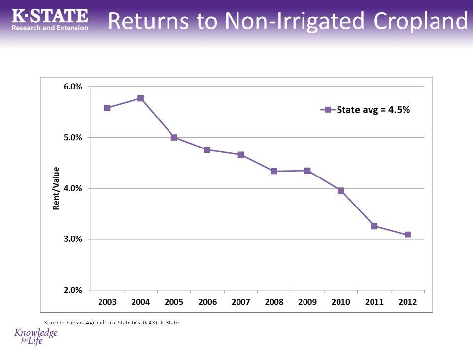 Returns to Pasture Source: Kansas Agricultural Statistics (KAS), K-State