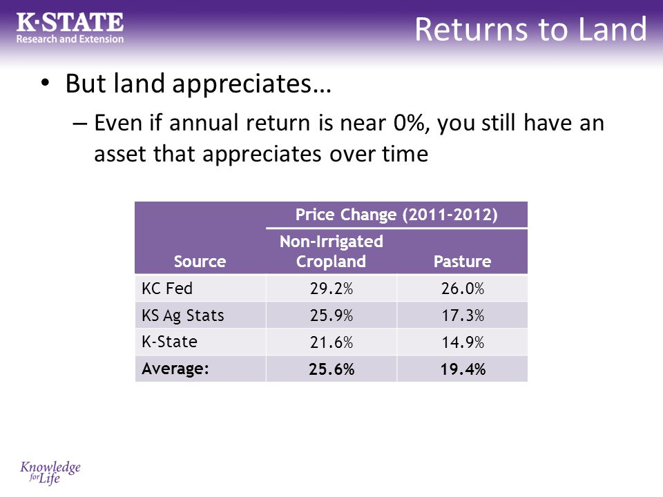 Returns to Land But land appreciates… – Even if annual return is near 0%, you still have an asset that appreciates over time Price Change (2011-2012) Source Non-Irrigated CroplandPasture KC Fed 29.2%26.0% KS Ag Stats 25.9%17.3% K-State 21.6%14.9% Average: 25.6%19.4%
