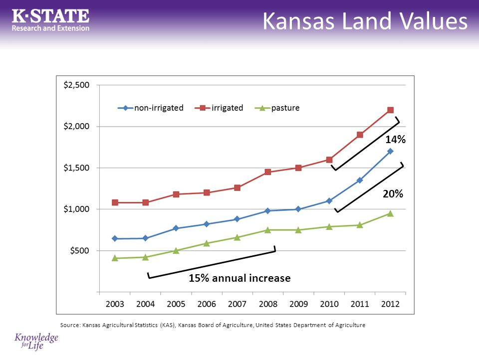 Kansas Land Values Potential problems with these data – Surveys ask for an opinion (read: guess) – NOT a market-based estimate – Don't know the spread, only the average – Funding for KAS is declining Can we add to the available information and improve our estimates of land value trends?