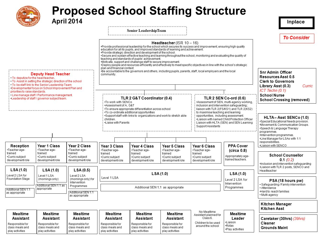 Proposed School Staffing Structure April 2014 Headteacher (ISR 10 – 16) Provide professional leadership for the school which secures its success and i