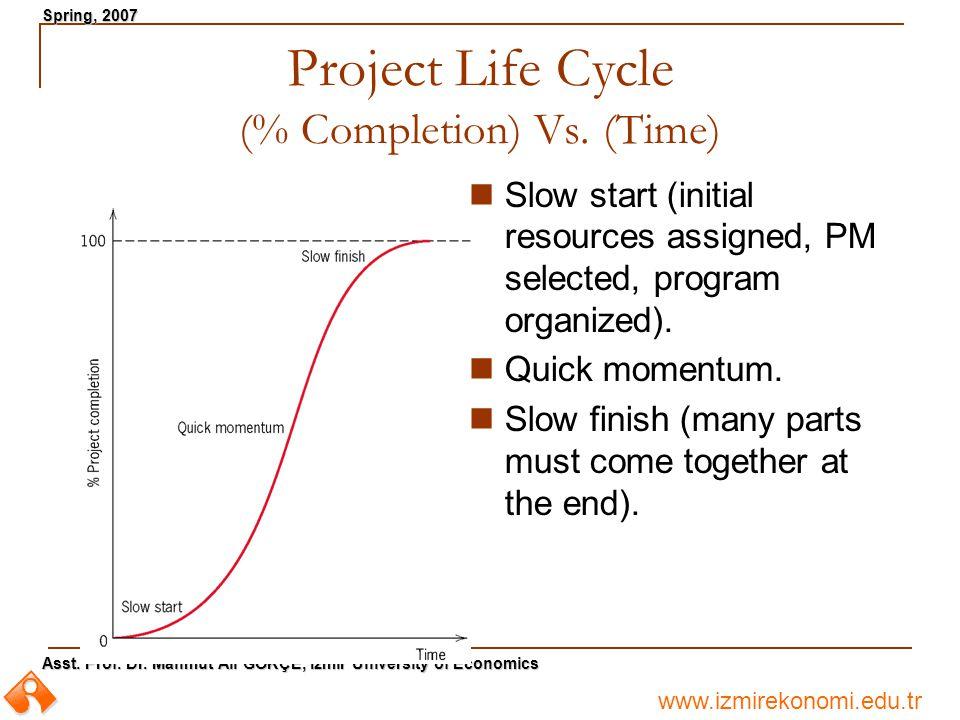 www.izmirekonomi.edu.tr Asst. Prof. Dr. Mahmut Ali GÖKÇE, Izmir University of Economics Spring, 2007 Project Life Cycle (% Completion) Vs. (Time) Slow