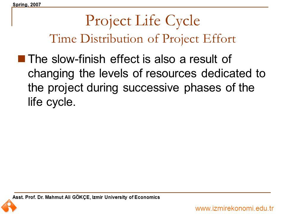 www.izmirekonomi.edu.tr Asst. Prof. Dr. Mahmut Ali GÖKÇE, Izmir University of Economics Spring, 2007 Project Life Cycle Time Distribution of Project E