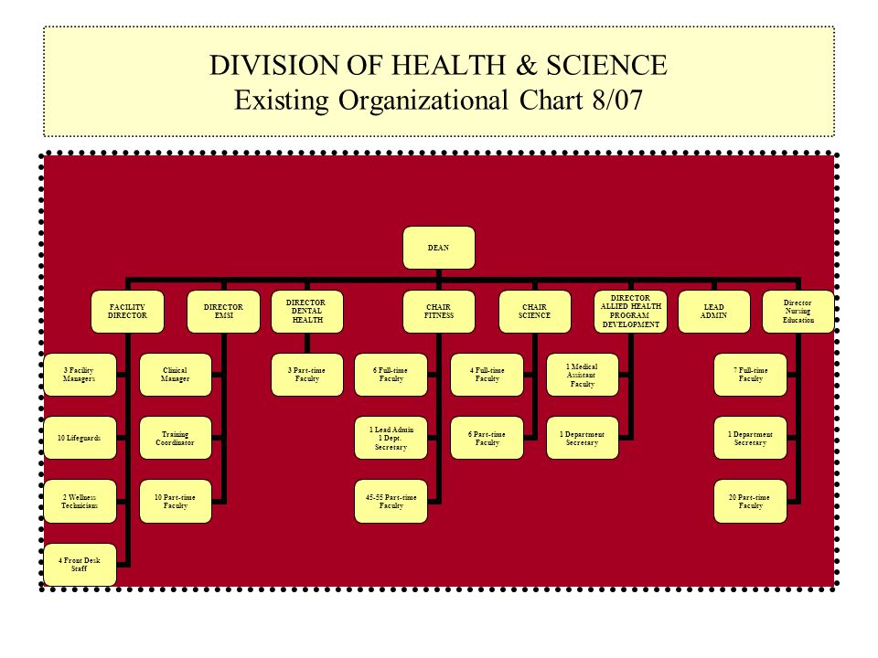 DIVISION OF HEALTH & SCIENCE Existing Organizational Chart 8/07 DEAN FACILITY DIRECTOR 3 Facility Managers 10 Lifeguards 2 Wellness Technicians 4 Front Desk Staff DIRECTOR EMSI Clinical Manager Training Coordinator 10 Part-time Faculty DIRECTOR DENTAL HEALTH 3 Part-time Faculty CHAIR FITNESS 6 Full-time Faculty 1 Lead Admin 1 Dept.