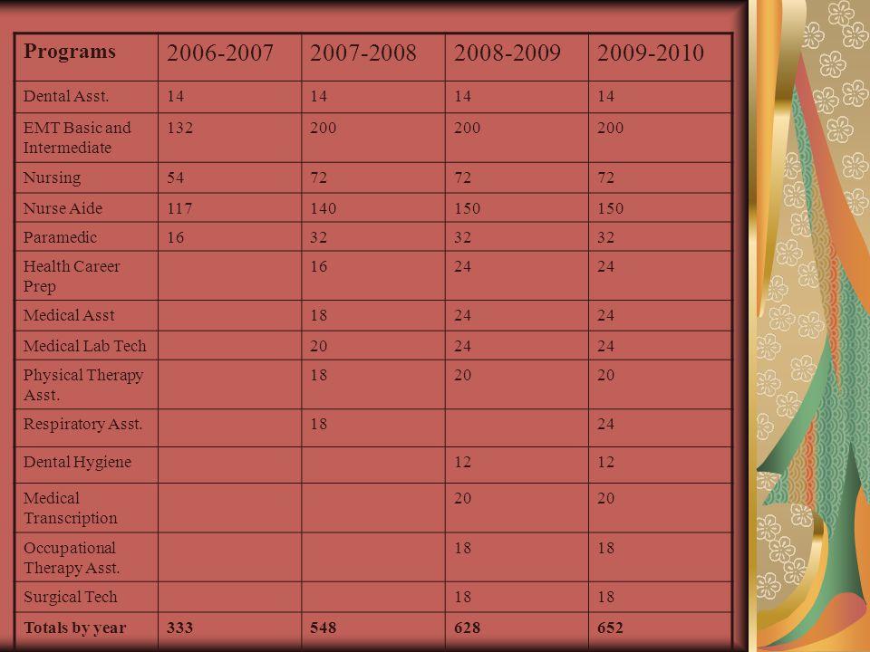 Programs 2006-20072007-20082008-20092009-2010 Dental Asst.14 EMT Basic and Intermediate 132200 Nursing5472 Nurse Aide117140150 Paramedic1632 Health Ca