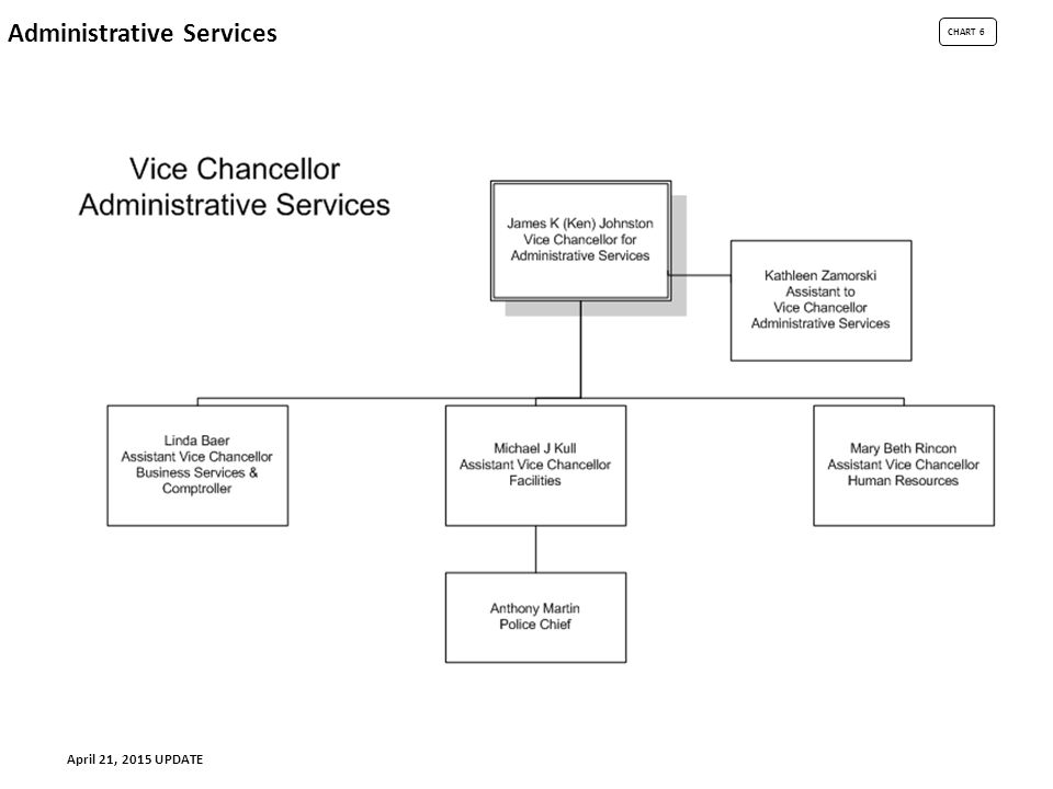 CHART 6 Administrative Services April 21, 2015 UPDATE