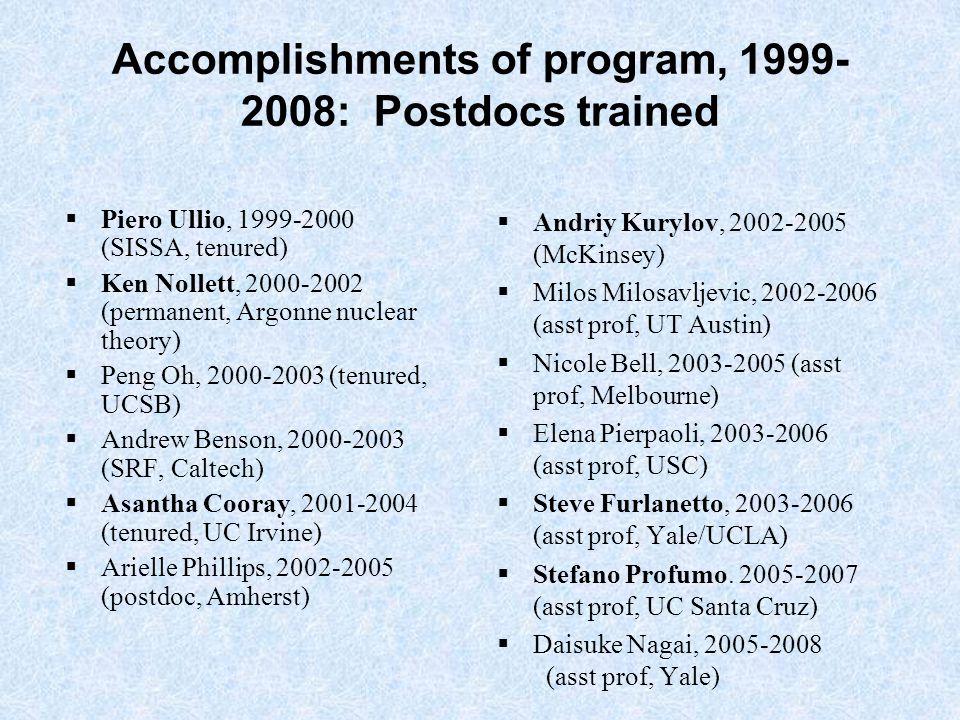 Accomplishments of program, 1999- 2008: Postdocs trained  Andriy Kurylov, 2002-2005 (McKinsey)  Milos Milosavljevic, 2002-2006 (asst prof, UT Austin)  Nicole Bell, 2003-2005 (asst prof, Melbourne)  Elena Pierpaoli, 2003-2006 (asst prof, USC)  Steve Furlanetto, 2003-2006 (asst prof, Yale/UCLA)  Stefano Profumo.
