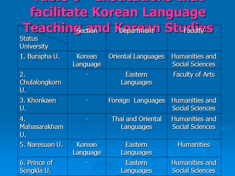 Table 6 Institutions that facilitate Korean Language Teaching and Korean Studies Status StatusUniversitySectionDepartmentFaculty 1.