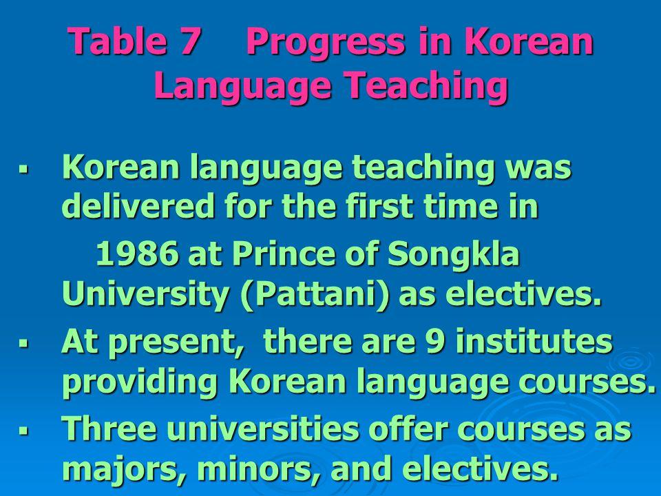 Table 8 Curriculum Courses Major(Credits)Minor(Credits)Elective(Credits) 1.
