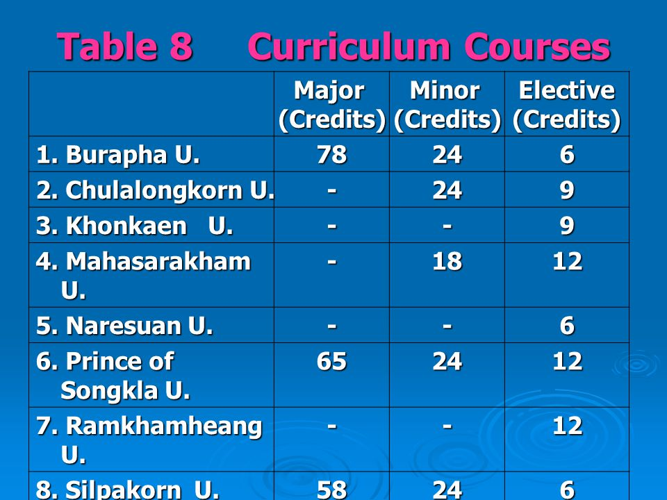 Table 8 Curriculum Courses Major(Credits)Minor(Credits)Elective(Credits) 1.