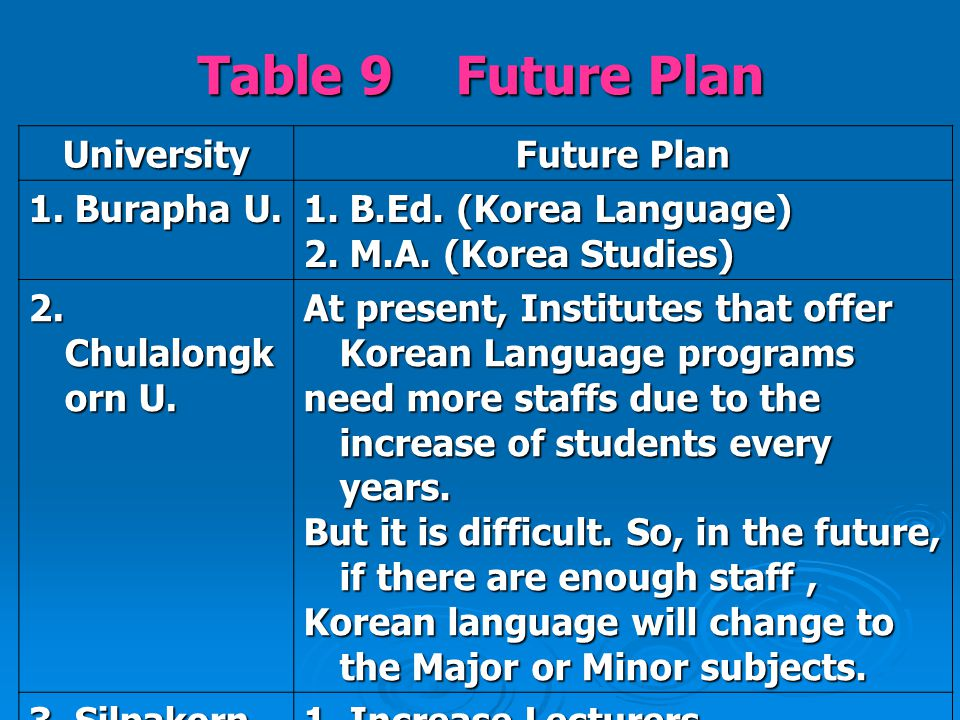 Table 9 Future Plan University Future Plan 1. Burapha U.