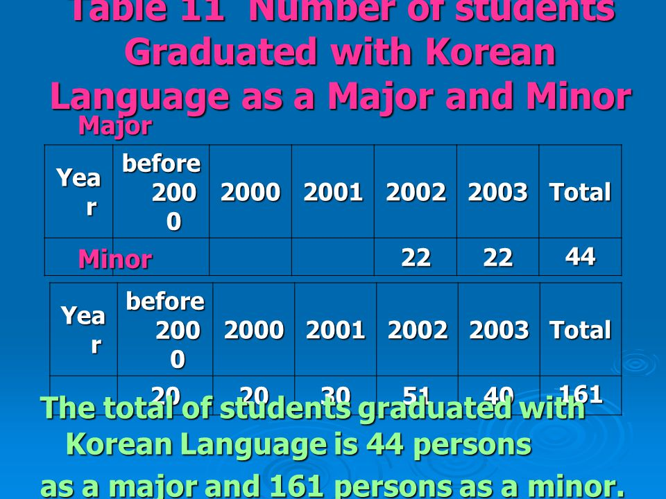 Table 11 Number of students Graduated with Korean Language as a Major and Minor Yea r before 200 0 2000200120022003Total 2222 44 Yea r before 200 0 2000200120022003Total2020305140161 Major Minor The total of students graduated with Korean Language is 44 persons as a major and 161 persons as a minor.