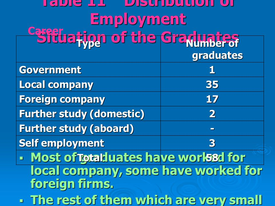 Table 11 Distribution of Employment Situation of the Graduates  Most of graduates have worked for local company, some have worked for foreign firms.