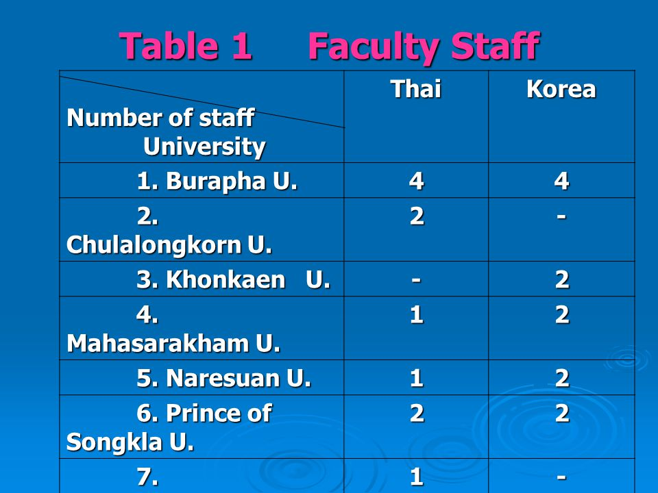 Table 1 Faculty Staff Number of staff Number of staff University UniversityThaiKorea 1.