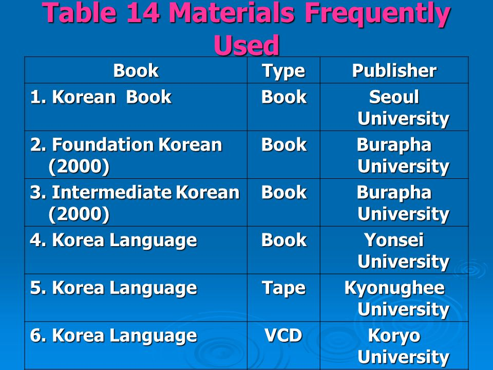 Table 14 Materials Frequently Used BookTypePublisher 1. Korean Book Book Seoul University 2. Foundation Korean (2000) Book Burapha University 3. Inter