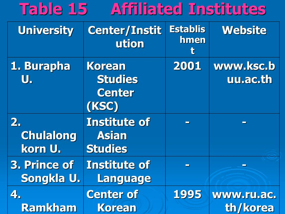 Table 15 Affiliated Institutes  Affiliation.There are five centers / institutes.
