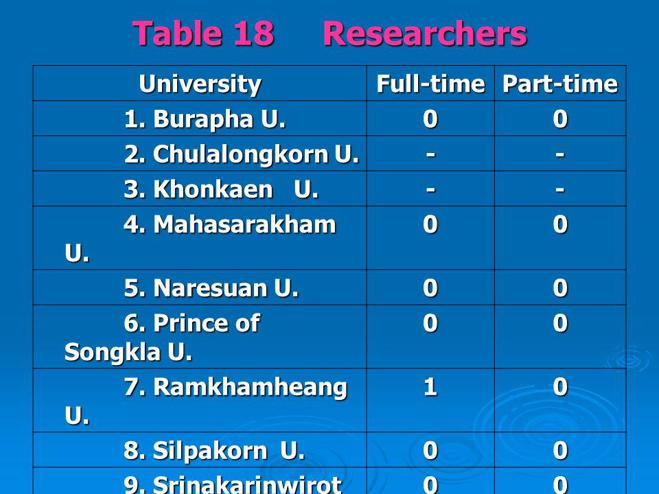 Table 18 Researchers UniversityFull-timePart-time 1.