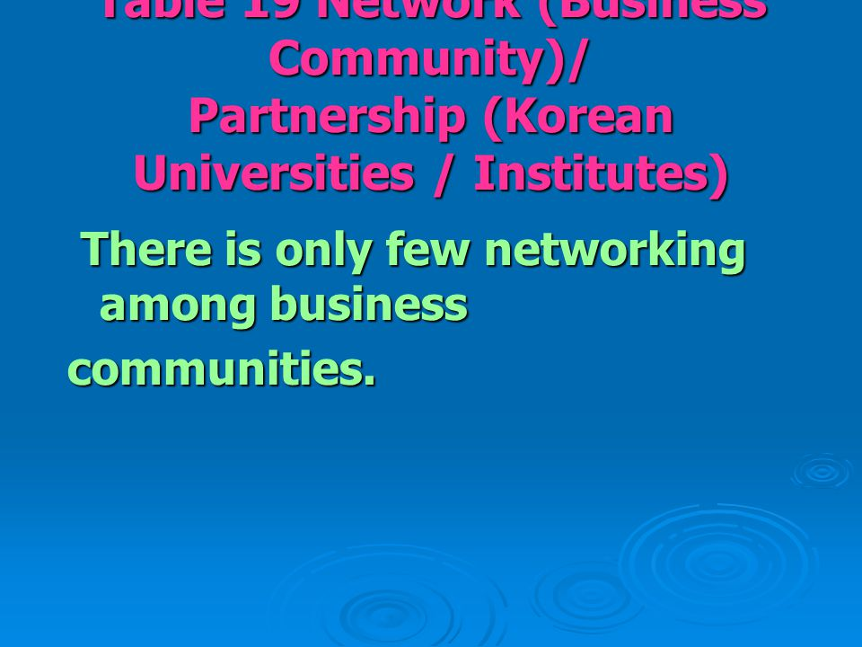 Table 19 Network (Business Community)/ Partnership (Korean Universities / Institutes) There is only few networking among business There is only few ne