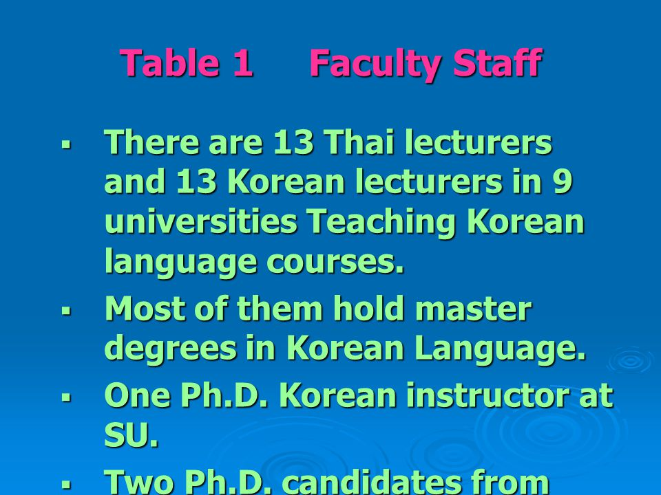 Table 1 Faculty Staff  There are 13 Thai lecturers and 13 Korean lecturers in 9 universities Teaching Korean language courses.  Most of them hold ma