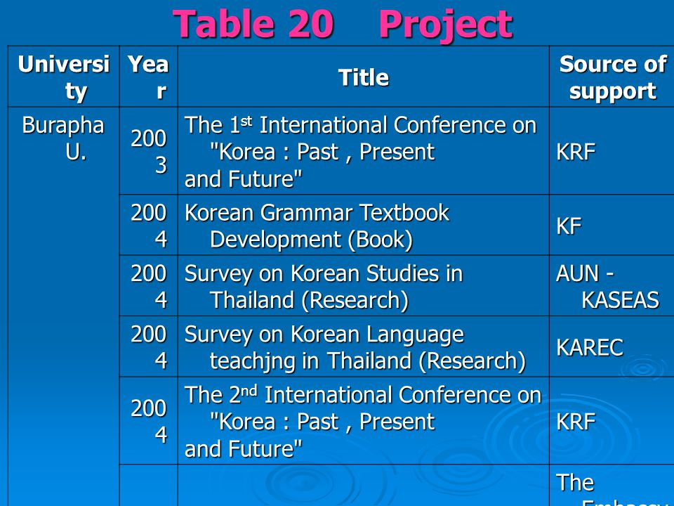 Table 20 Project Universi ty Yea r Title Source of support Burapha U. 200 3 The 1 st International Conference on