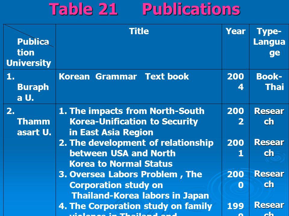 Table 21 Publications Publicati on Publicati onUniversityTitle Yea r Type- Langua ge 8.