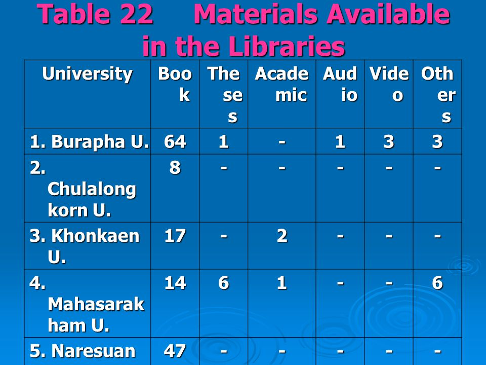 Table 22 Materials Available in the Libraries University Boo k The se s Acade mic Aud io Vide o Oth er s 1.