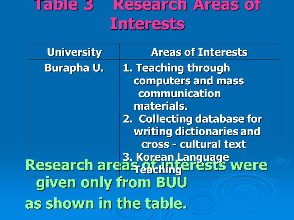 Table 3 Research Areas of Interests Research areas of interests were given only from BUU as shown in the table. University Areas of Interests Burapha