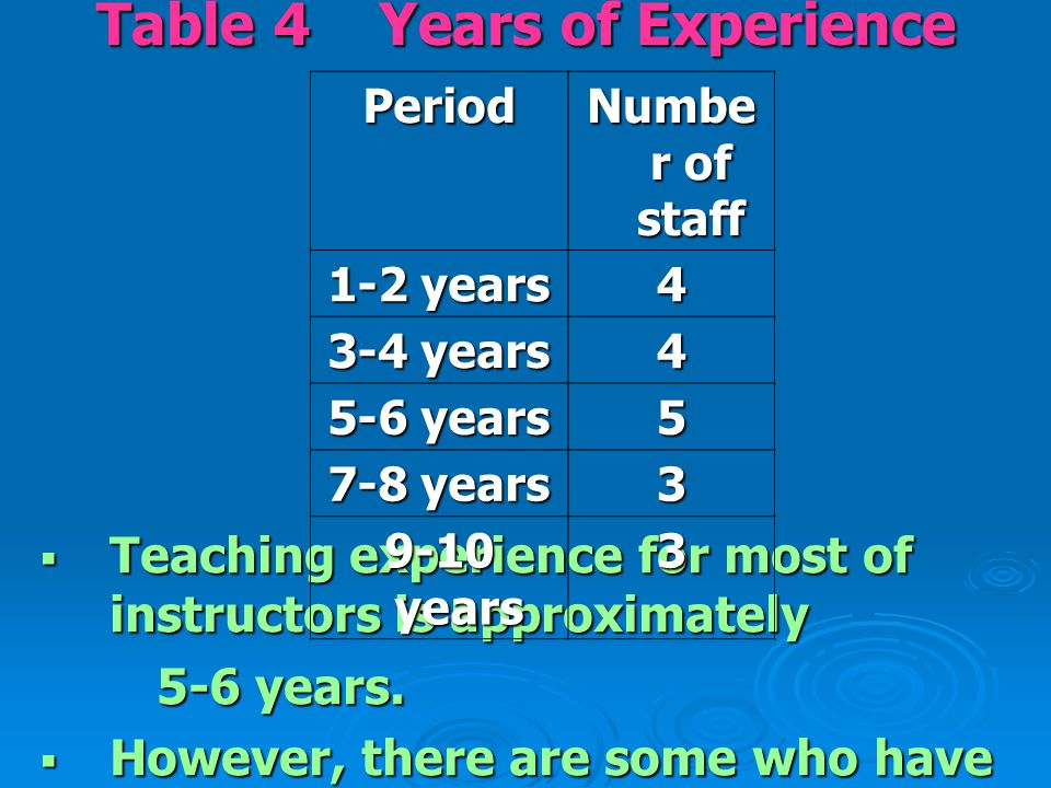 Table 4 Years of Experience  Teaching experience for most of instructors is approximately 5-6 years. 5-6 years.  However, there are some who have ha