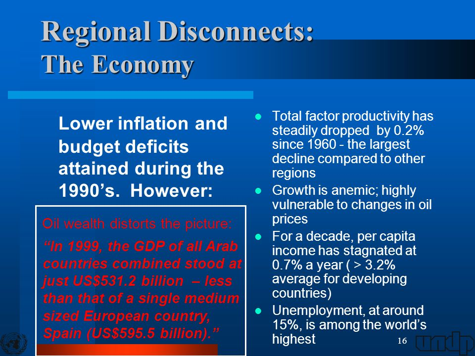 16 Regional Disconnects: The Economy Lower inflation and budget deficits attained during the 1990's. However: Total factor productivity has steadily d