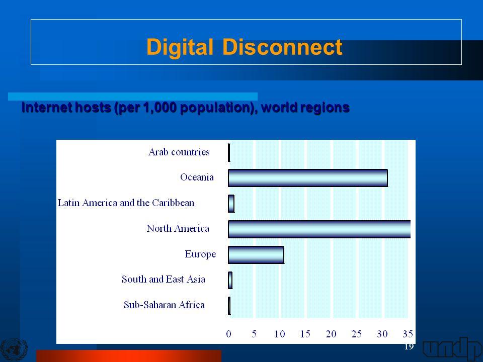 19 Internet hosts (per 1,000 population), world regions Digital Disconnect
