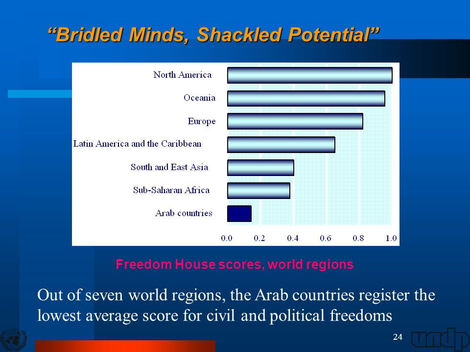 24 Bridled Minds, Shackled Potential Out of seven world regions, the Arab countries register the lowest average score for civil and political freedoms Freedom House scores, world regions