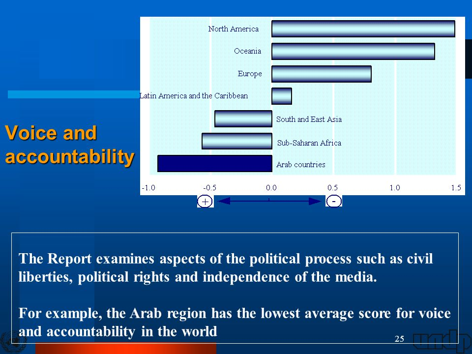 25 Voice and accountability The Report examines aspects of the political process such as civil liberties, political rights and independence of the med