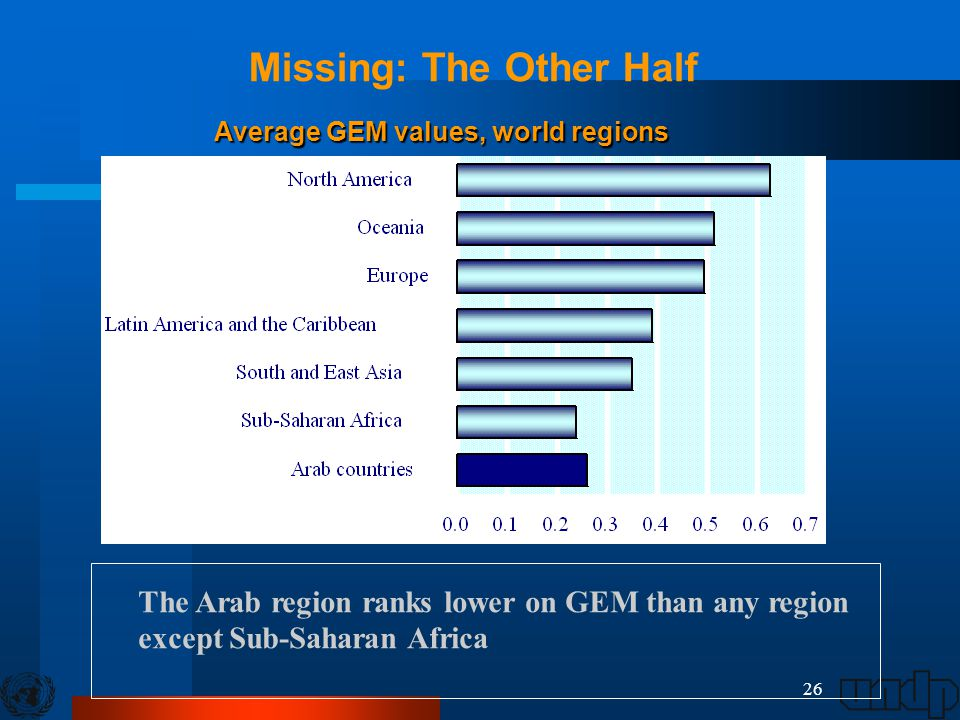 26 Average GEM values, world regions Average GEM values, world regions The Arab region ranks lower on GEM than any region except Sub-Saharan Africa Mi
